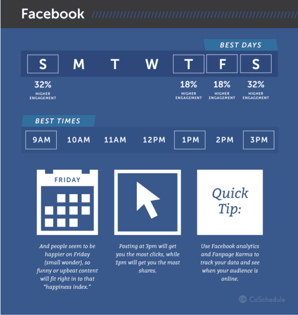 times with highest facebook engagement